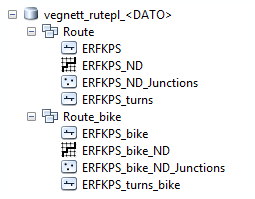 Databaser bilkjøring + sykkel, ESRI nettverksdatasett.