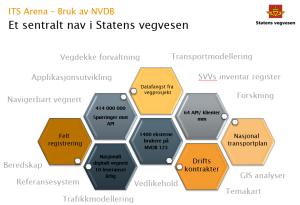 NVDB er navet i mye av informasjonsflyten i Statens Vegvesen - og mot andre etater.