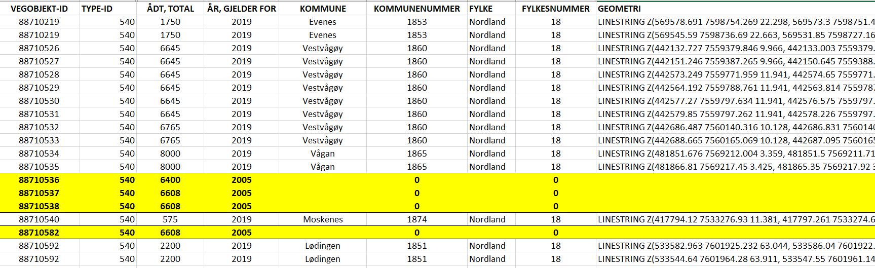 Utdrag av tabell med trafikkmengde E10 lastet ned som CSV. Vi ser at fire av radene mangler data om kommune, fylke og geometri. Disse radene kan trygt ignoreres.